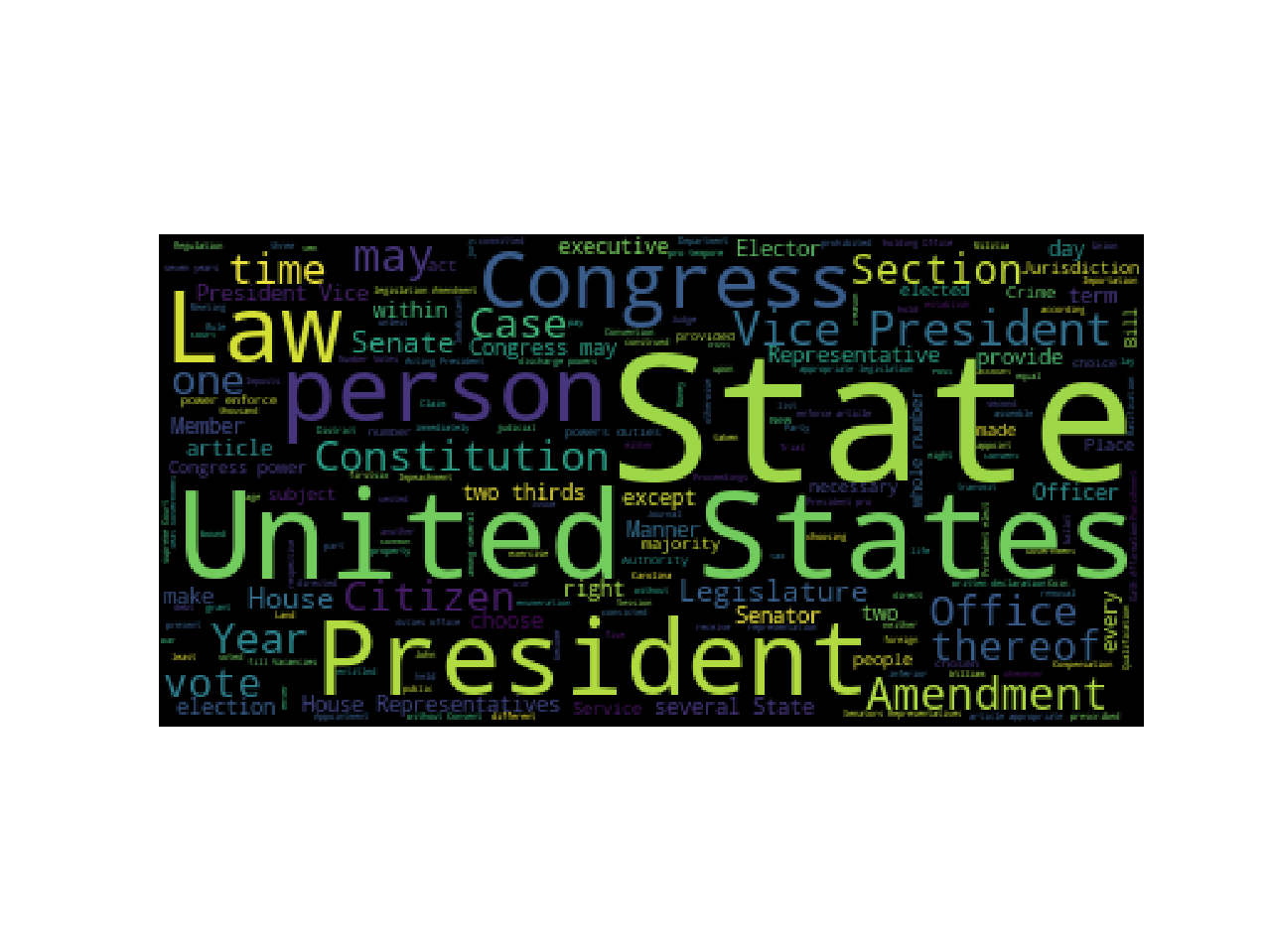 Word Cloud Constitution