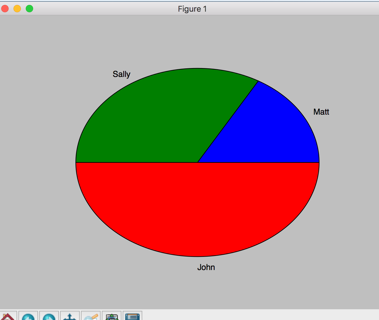 Pie Chart with 3 values